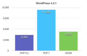PHP7 בעבודה עם וורדפרס