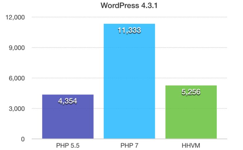 PHP7 – תאימות לוורדפרס ושיפור ביצועים